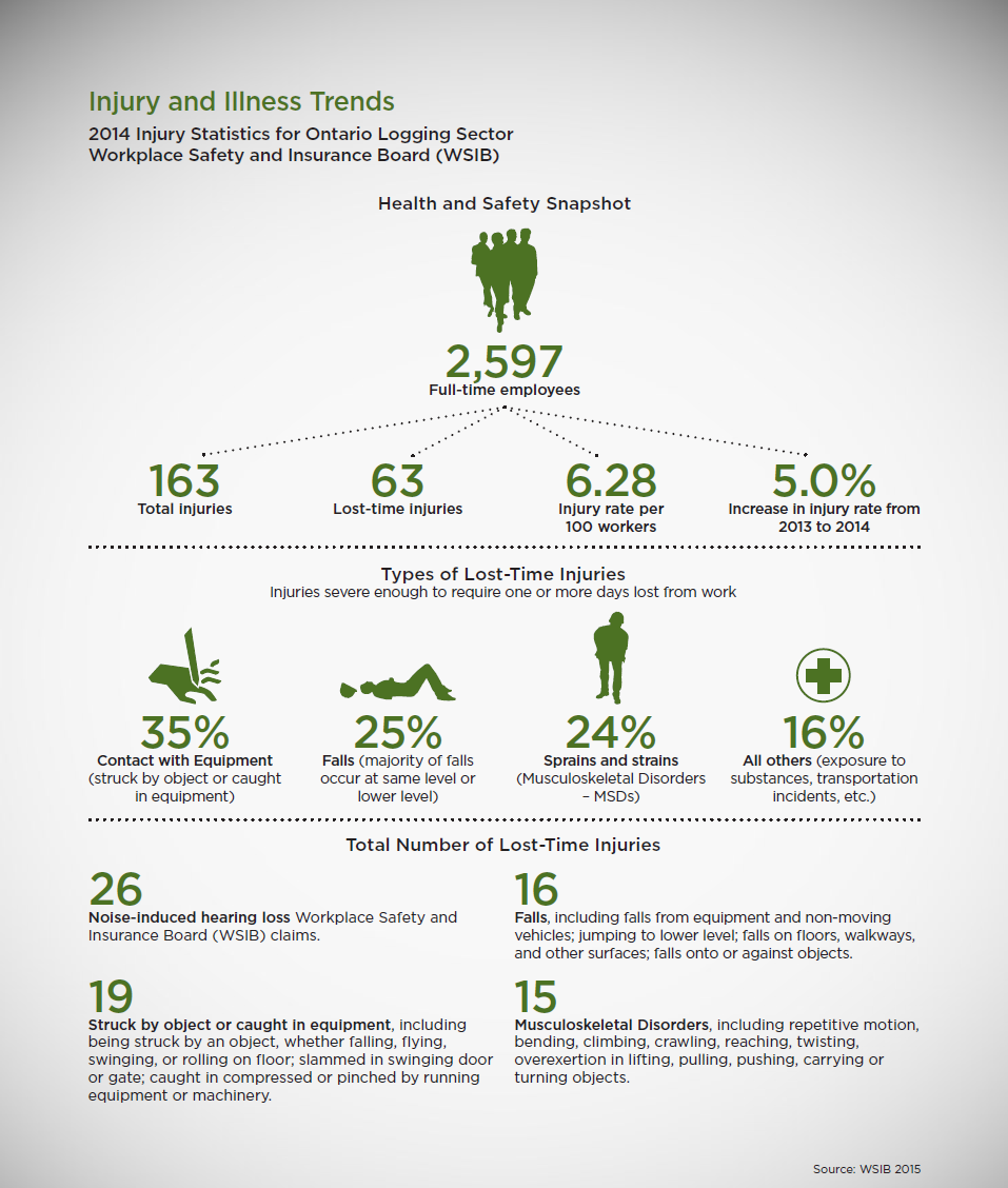 Infographic of Injury and Illness Trends for Ontario loggers