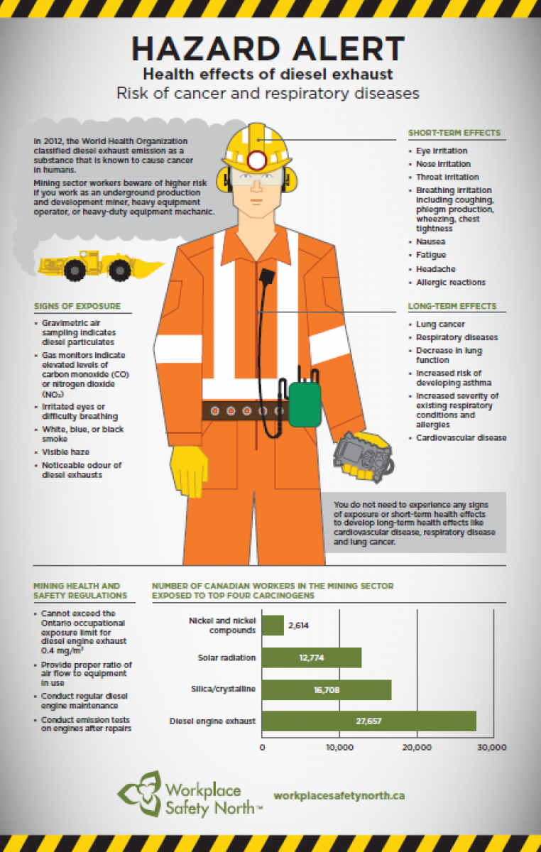 Infographic of health effects of diesel exhaust on workers