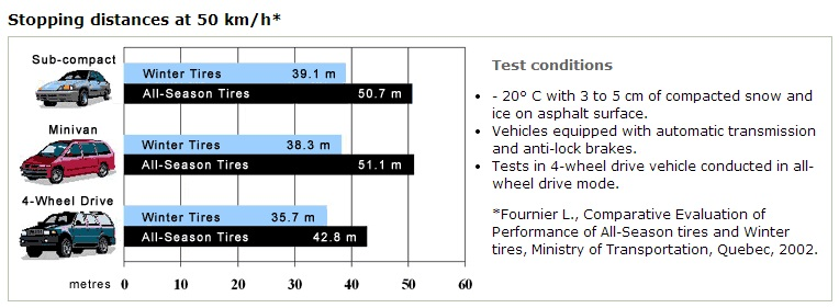 Winter driving safe stopping distances chart