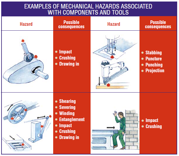 Illustrated chart of examples of mechanical hazards