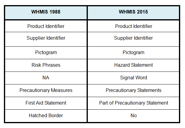Top 7 Significant Changes To Federal Whmis Law Workplace