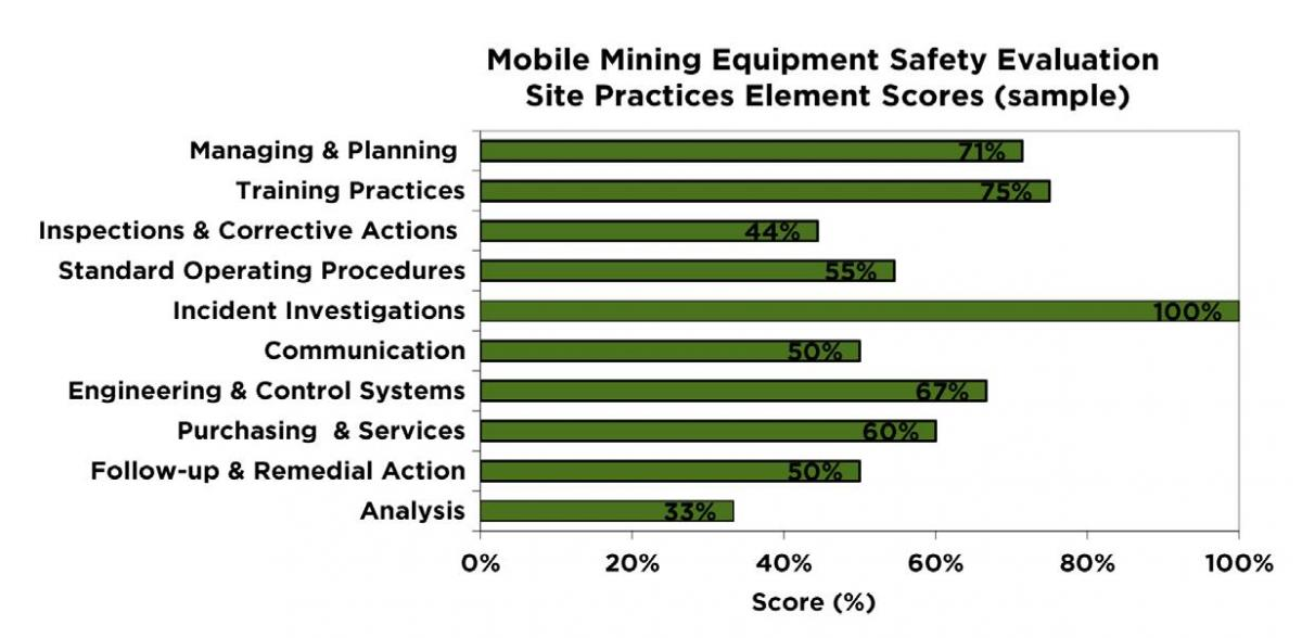 Mobile Mining Equipment Safety Knowledge