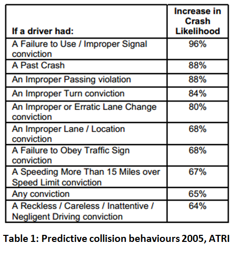 Chart with list of predictive collision behaviours