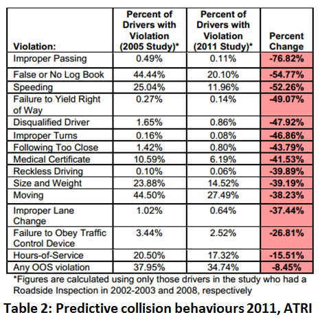 Chart listing predictive collision behaviours