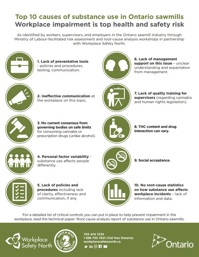 Poster of Top 10 causes of substance use in Ontario sawmills
