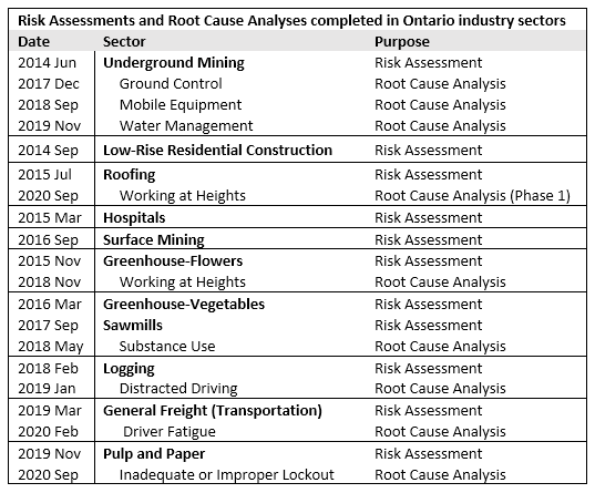 Chart of Ontario Risk Assessments