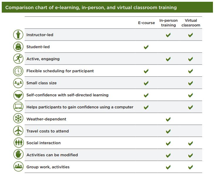 Comparison chart of e-learning, in-person, and virtual classroom training